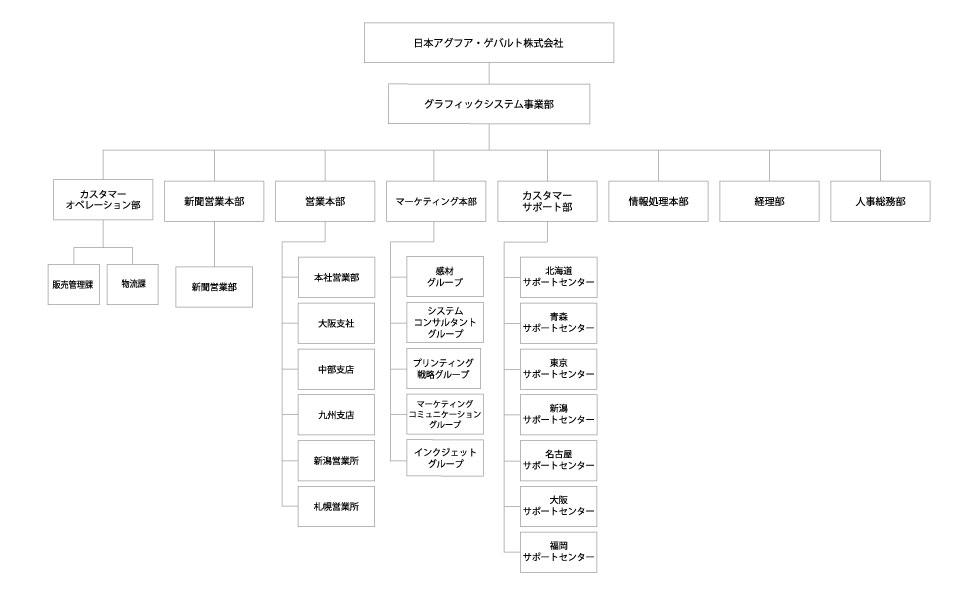 Agfa_company_chart_201901.jpg